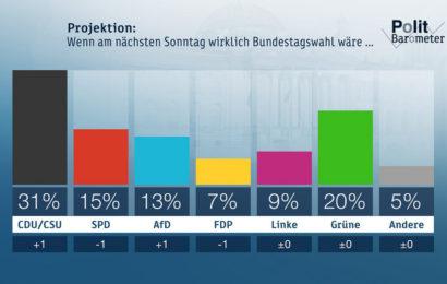 ZDF-Politbarometer Februar II 2019: SPD bleibt trotz großer Zustimmung für Sozialpolitik im Umfragetief