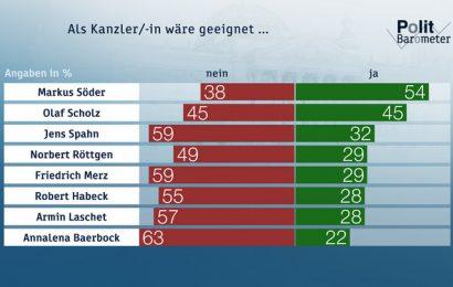 Als Kanzer/-in wäre geeignet ... Copyright: ZDF/Forschungsgruppe Wahlen
